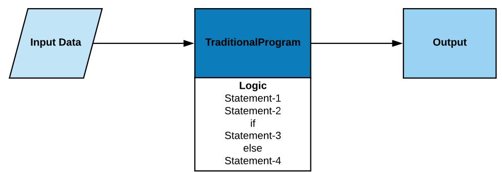 machine learning traditional logic-driven program